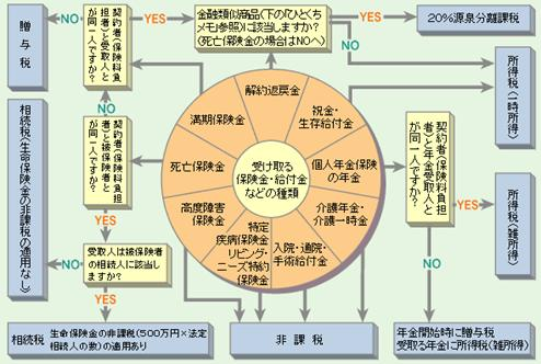 http://www.jili.or.jp/knows_learns/basic/tax/images/fig_receives01.gif
