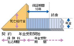 http://www.jili.or.jp/knows_learns/basic/kind_main/images/fig_individual01.gif