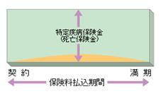 http://www.jili.or.jp/knows_learns/basic/kind_main/images/fig_specified_disease01.gif