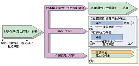 http://www.jili.or.jp/knows_learns/basic/change/images/fig_revokable_case01.gif